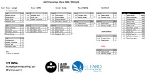 The bracket of the pros