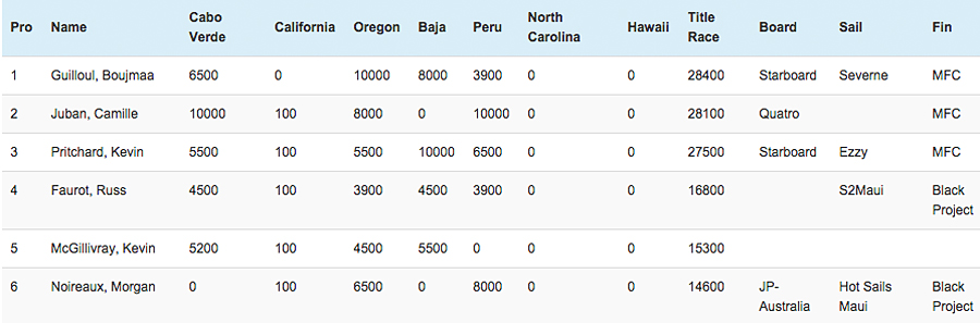 AWT rankings pro class after Pacasmayo 2015