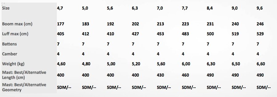 The sizes of the NorthSails WARP F2016