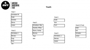 The Aloha Classic youth ladder (Source: AWT 2015)