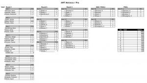AWT Morocco 2016 elimination ladder Pro men category (Source: AWT)
