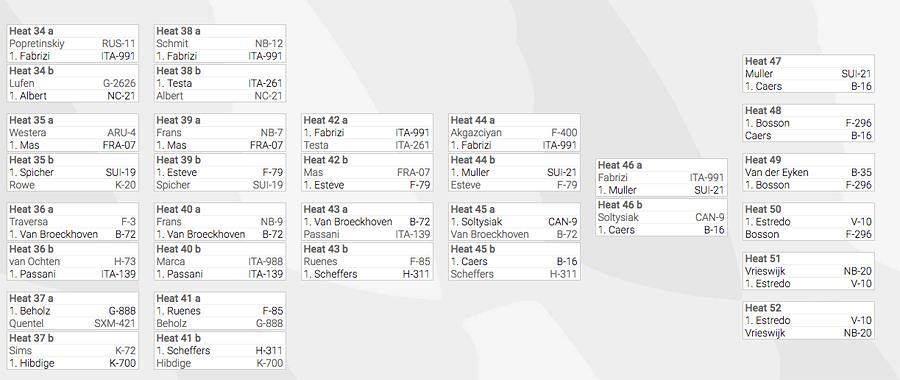 The final heat board double elimination Sylt 2016 (Source: PWAworldtour 2016)