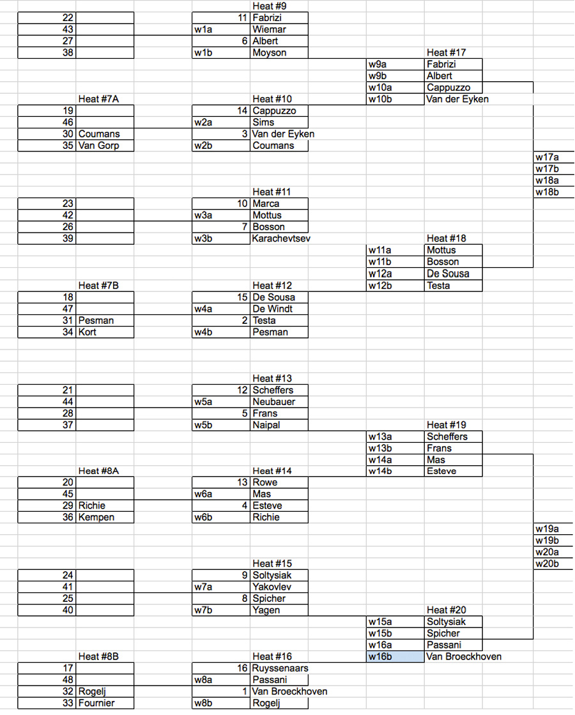 2nd EFPT single elimination at the DAMX 2016