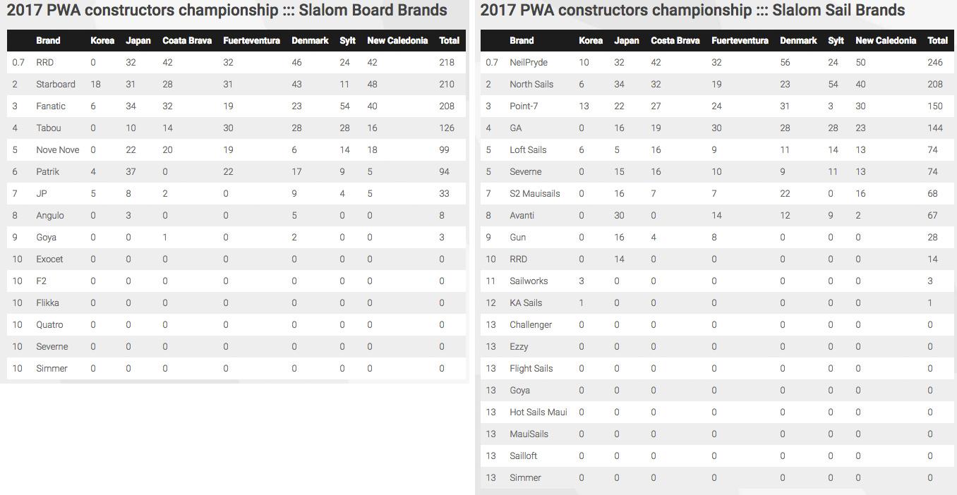 PWA constructors ranking slalom 2017