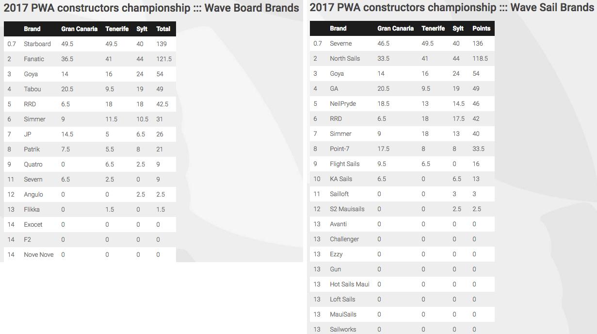PWA constructors ranking wave 2017