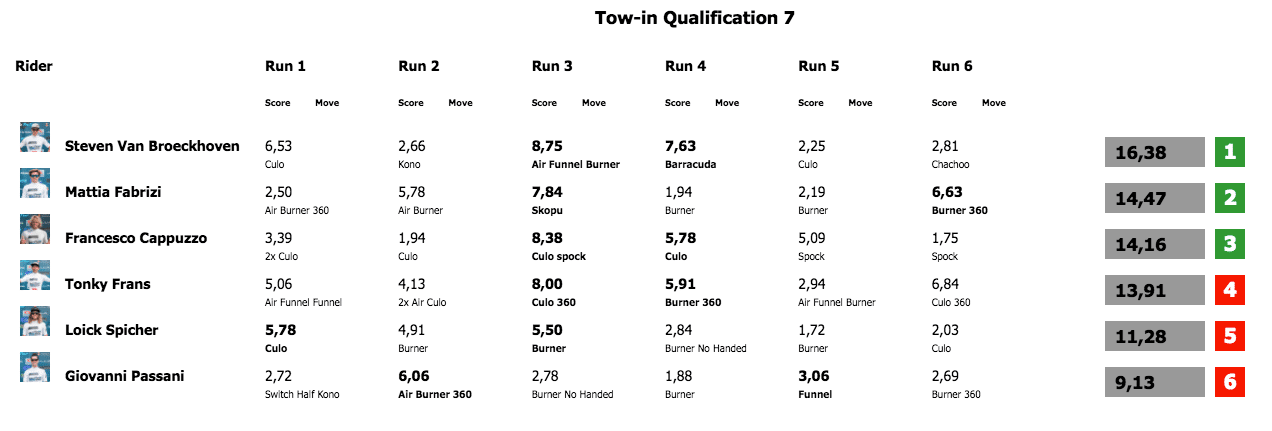 Tow-in qualifying round 2 Costa Brava 2018