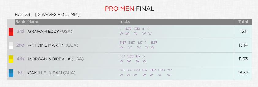 Pro men final Aloha Classic 2018