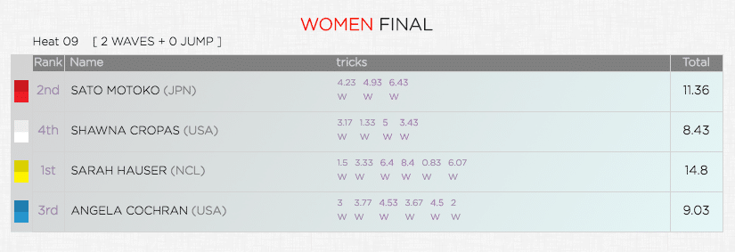 Women final points Aloha Classic 2018