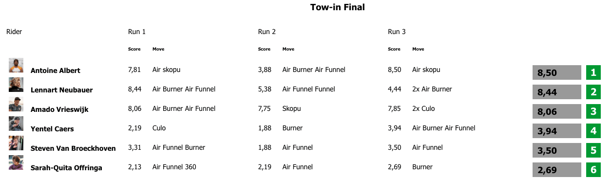 Results Tow-in final EFPT Lake Silvaplana 2020