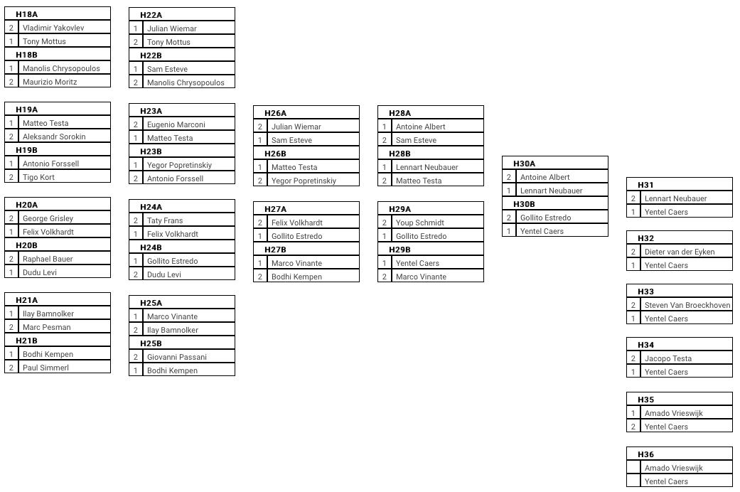 Men double elimination ladder